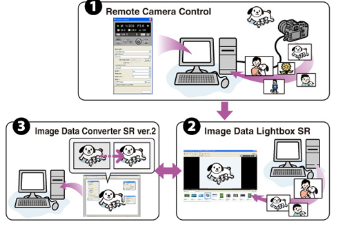 Remote Camera Control 기능이 무엇인가요?