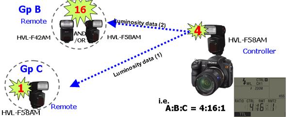 HVL-F58AM 플래시 무선 발광 비율 기능에 대해 알려주세요