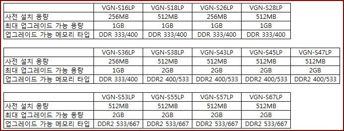 VGN-S 시리즈의 호환 가능한 메모리 타입은 무엇인가요?