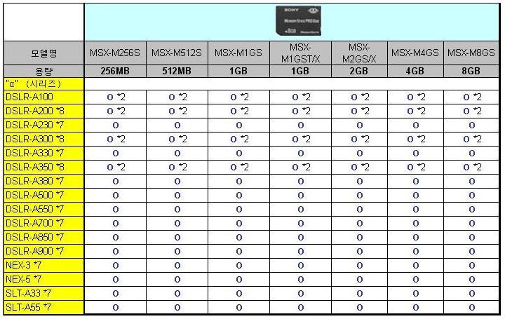 DSLR 알파카메라 메모리 호환표