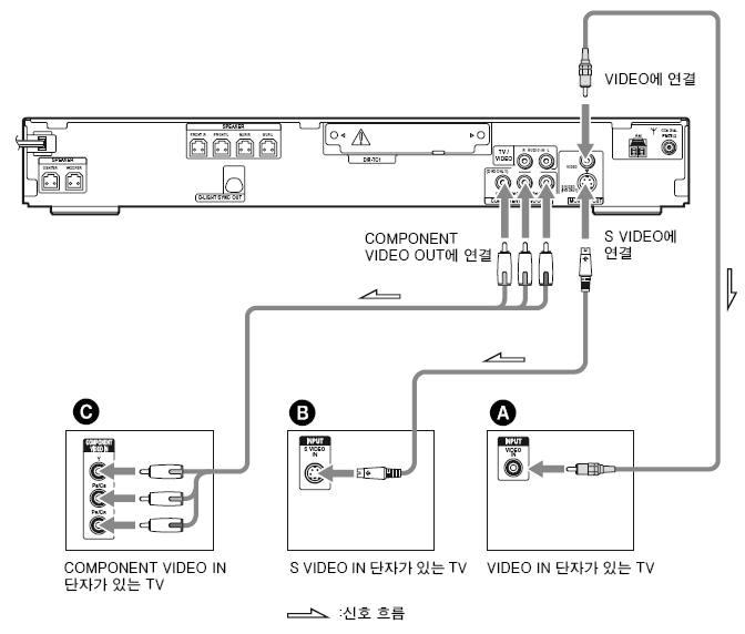 재생된 DVD의 영상을 TV로 전송하는 방법