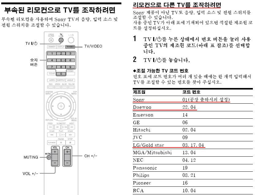플레이어와 TV를 동시에 리모컨으로 조정할 수 있나요? (플레이어 리모컨으로 TV 조작하기)