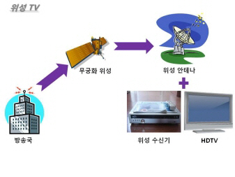 디지털 방송 종류 와 전송 과정