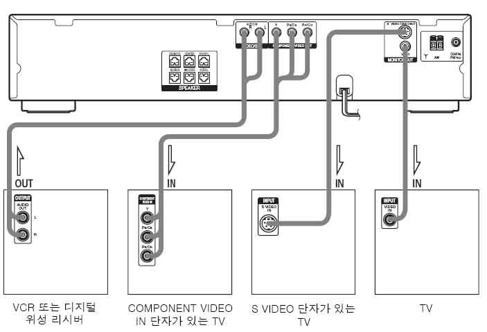 홈시어터와 TV 또는 위성리시버와는 어떻게 연결하나요?