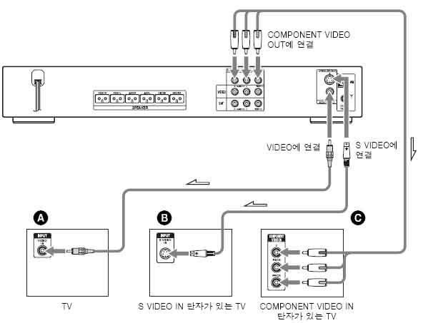 TV와 홈시어터는 어떻게 연결하나요?