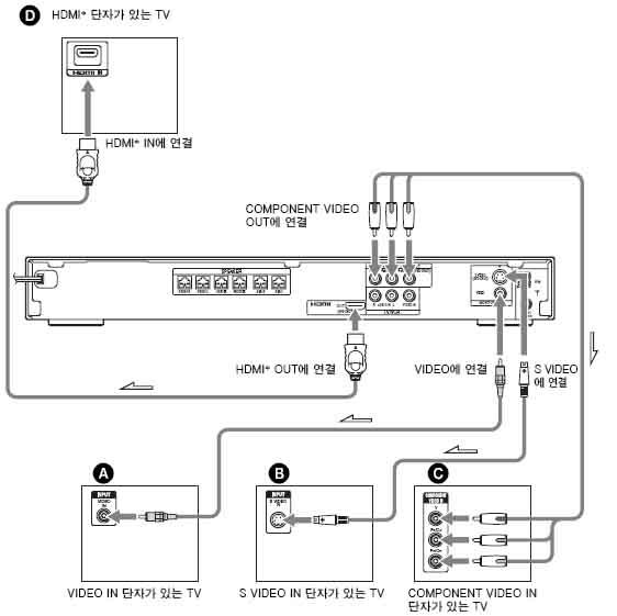 홈시어터와 TV를 연결하는 방법에는 어떤것이 있습니까?