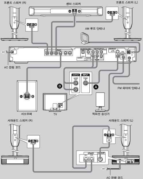 홈시어터 본체와 스피커, TV는 어떻게 연결하나요?