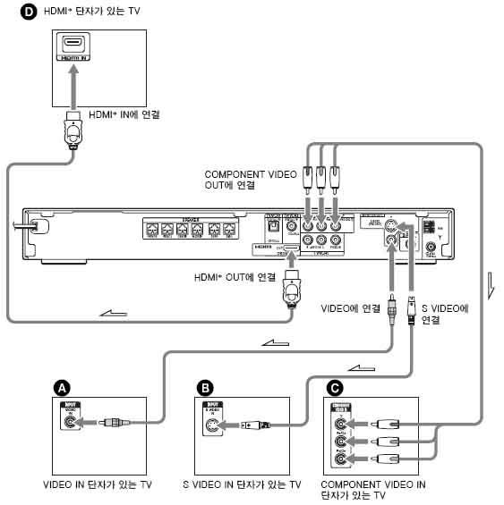 홈시어터와 TV를 연결하는 방법은 어떤것이 있나요?