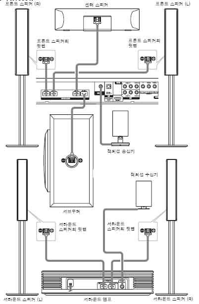 홈시어터와 스피커, 적외선 송/수신기는 어떻게 연결하나요?
