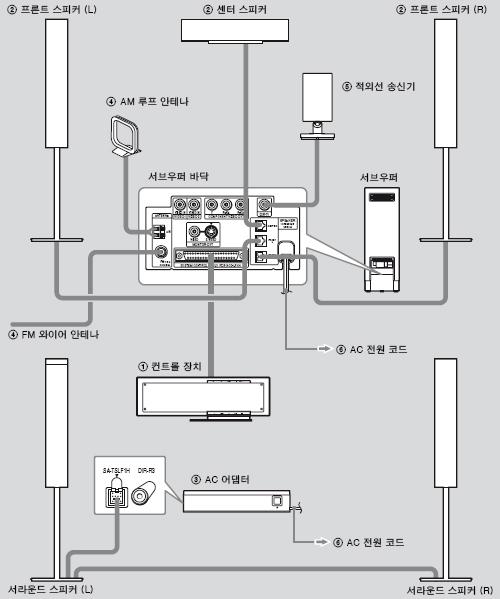 홈시어터 시스템의 연결은 어떻게 하나요?