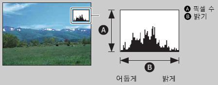 LCD화면에 그래프 모양의 아이콘이 나타납니다. 삭제하는 방법은?