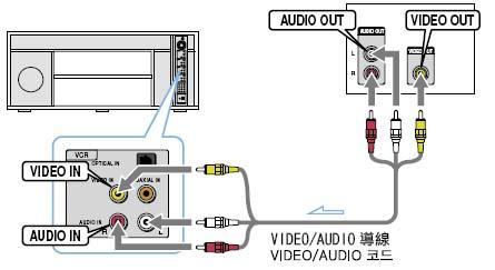 DVD 플레이어와는 어떻게 연결하나요?