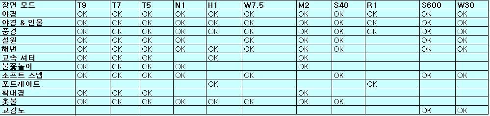 가능한 장면 모드 비교표(T9,T7,T5,N1,H1,W5,W7,M2,S40,R1,S600,W30)