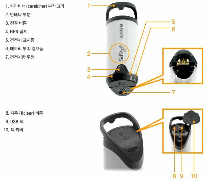 GPS-CS1의 부분별 기능에 대해서 설명해 주세요.