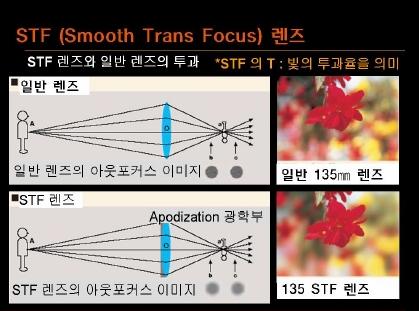 SAL135 F28mm 렌즈에서 STF란 무엇인가요?