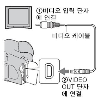 알파 카메라를 이용해 HDTV에서 사진을 감상하려면 어떻게 해야하나요?