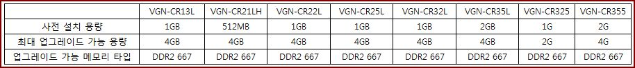 VGN-CR 시리즈의 호환 가능한 메모리 타입은 무엇인가요?
