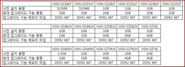 VGN-SZ 시리즈의 호환 가능한 메모리 타입은 무엇인가요?