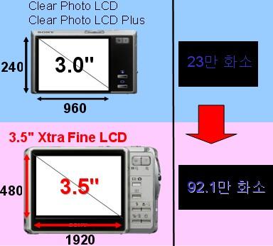 Xtra Fine LCD의 장점은 무엇인가요